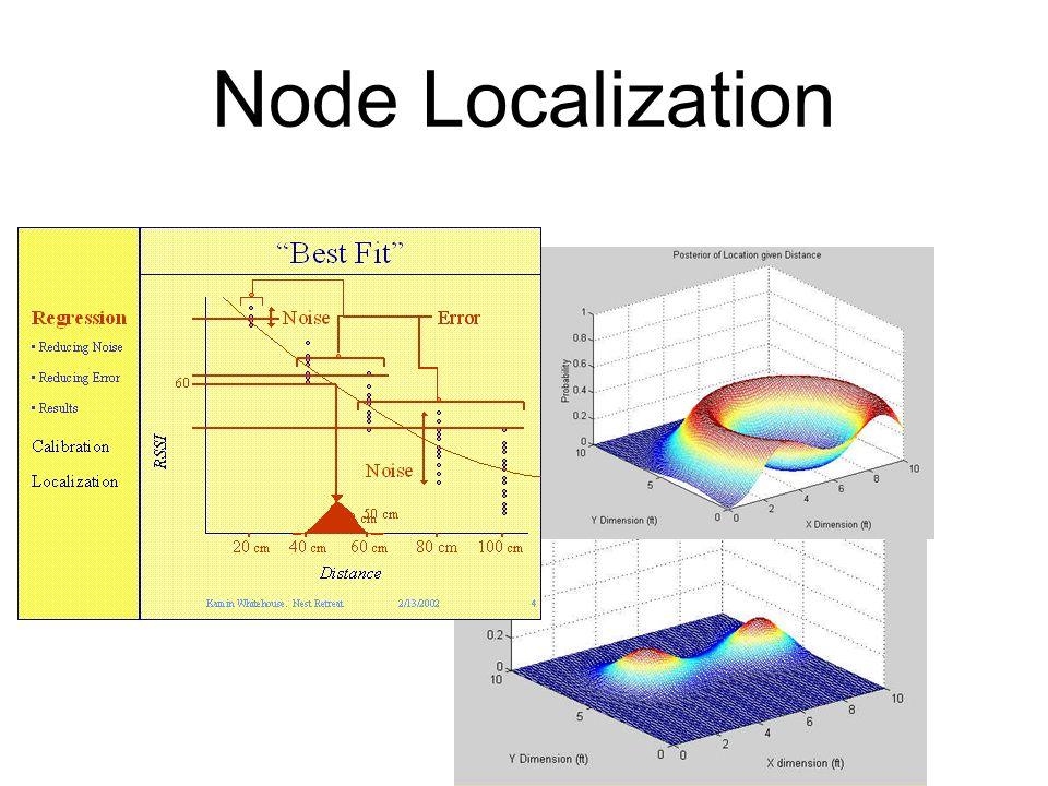 Node Localization