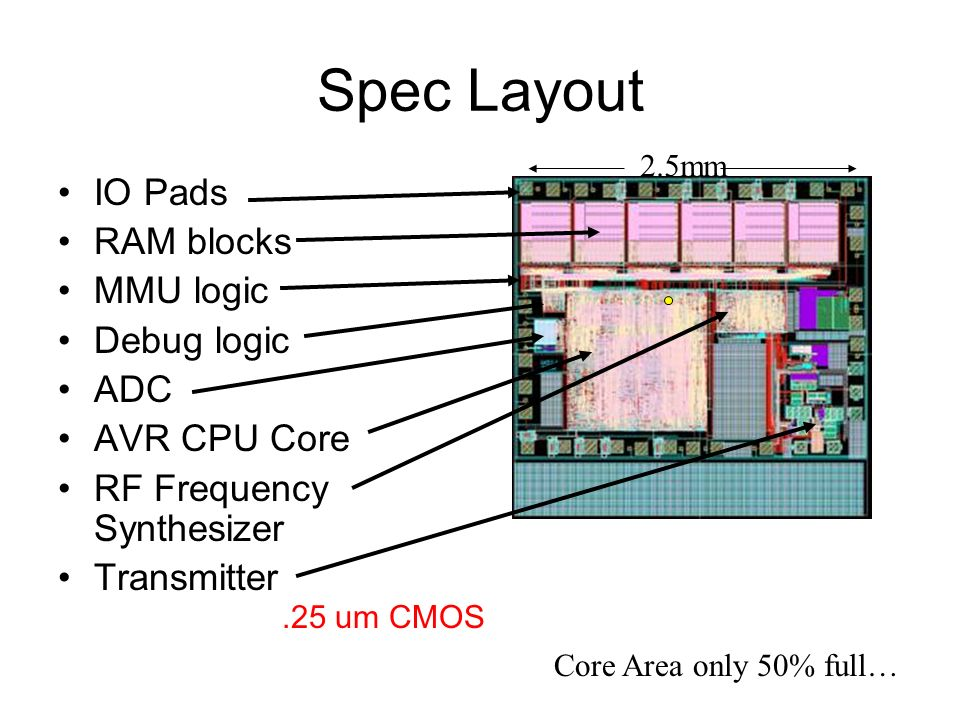 Spec Layout IO Pads RAM blocks MMU logic Debug logic ADC AVR CPU Core