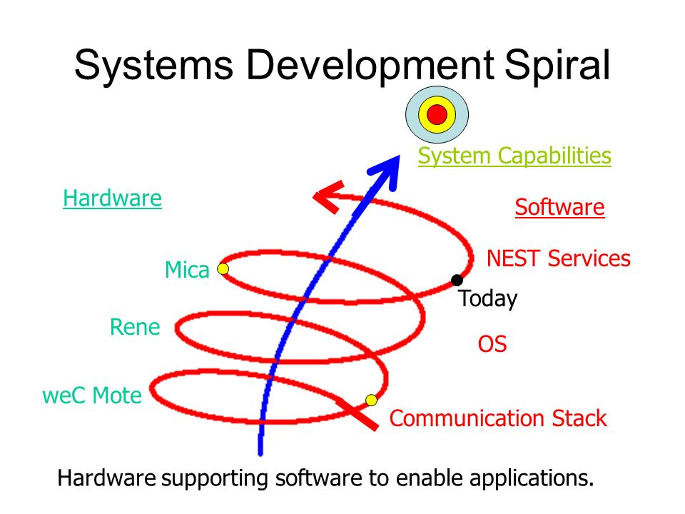 Systems Development Spiral