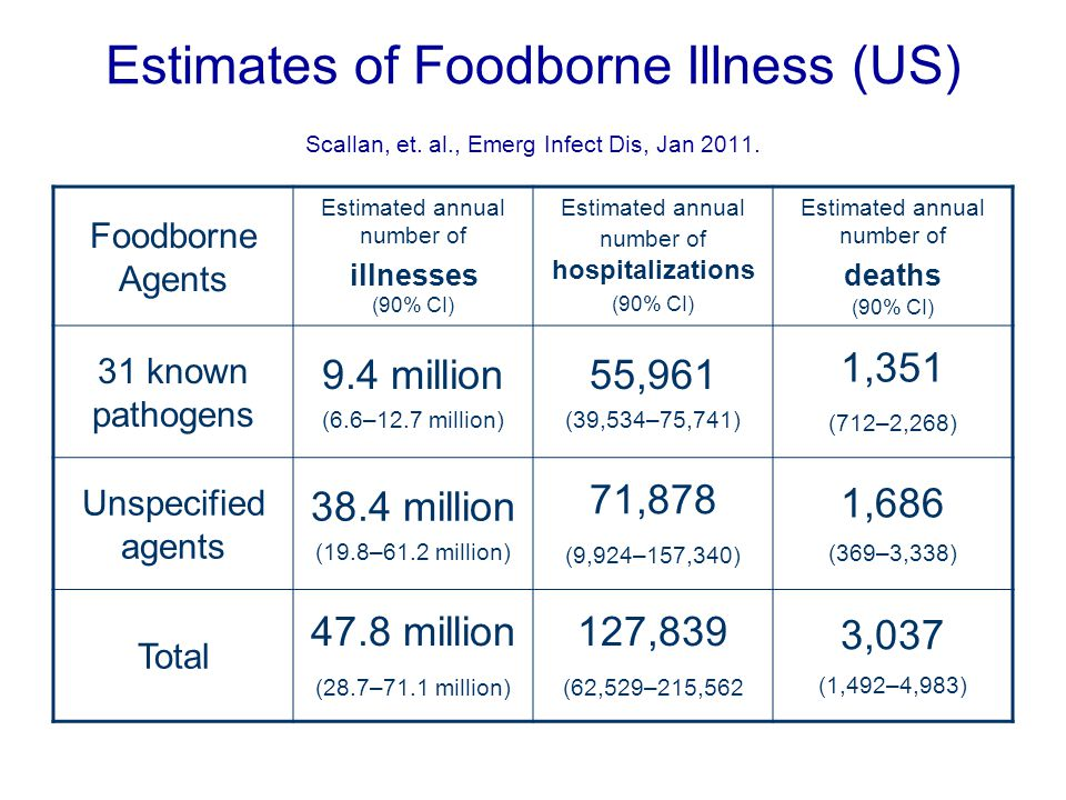 Estimates of Foodborne Illness (US) Scallan, et. al