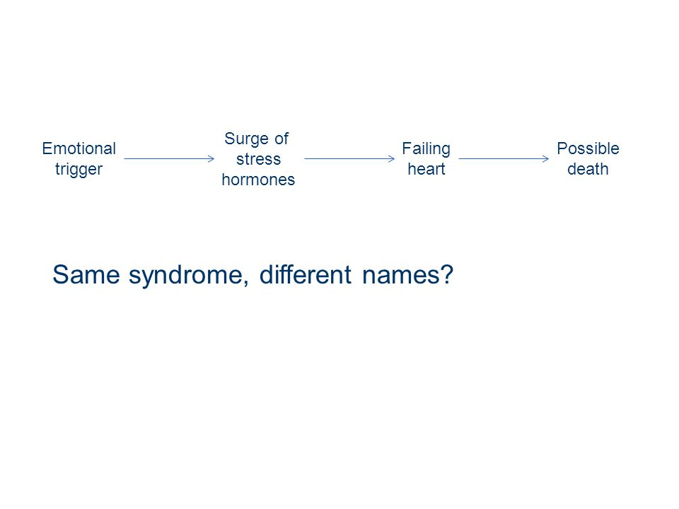 Same syndrome, different names