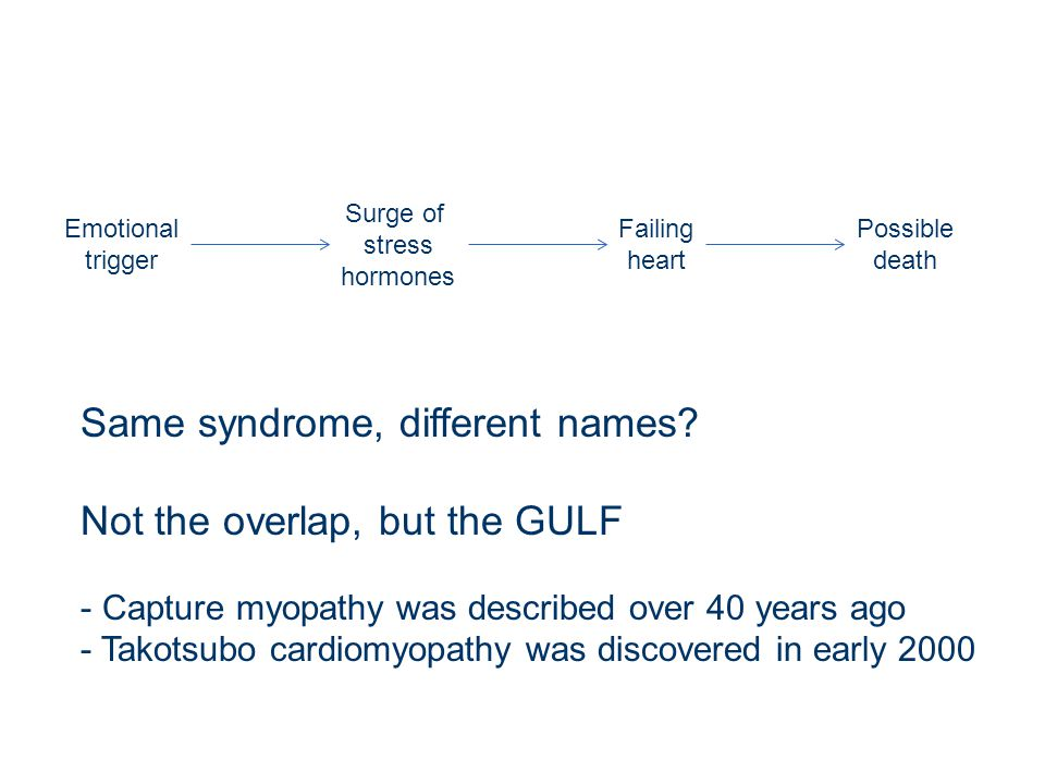 Same syndrome, different names Not the overlap, but the GULF