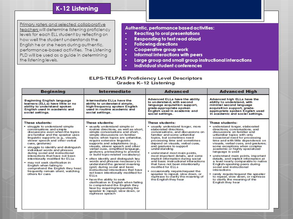 K-12 Listening Authentic, performance based activities: