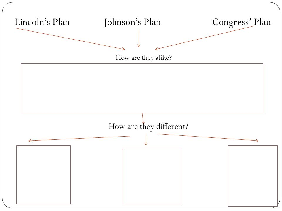 Lincoln's Plan Johnson's Plan Congress' Plan How are they different