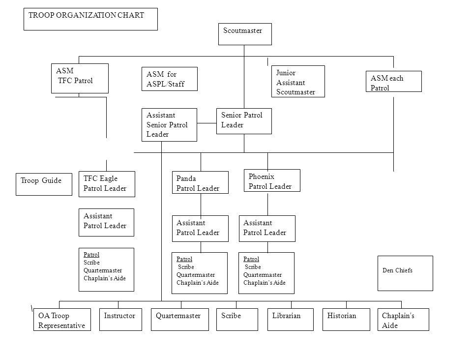 TROOP ORGANIZATION CHART
