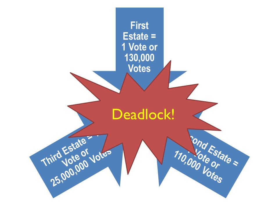 First Estate = 1 Vote or 130,000 Votes