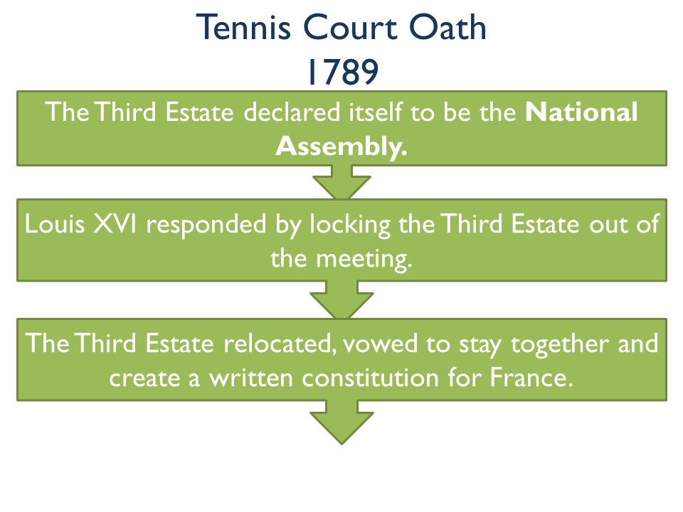 Tennis Court Oath 1789 The Third Estate declared itself to be the National Assembly.