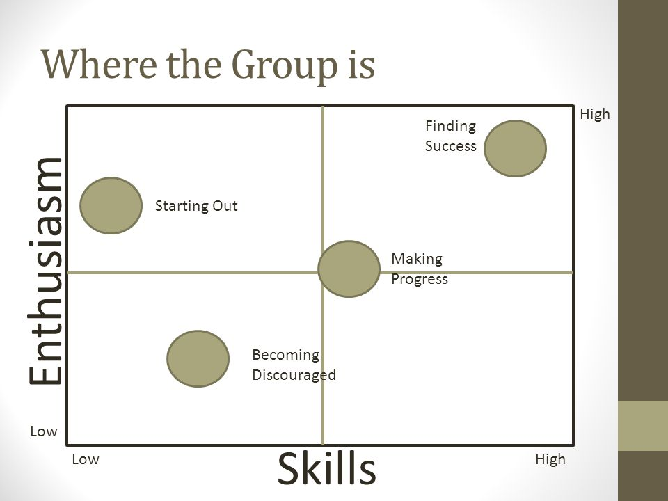 Enthusiasm Skills Where the Group is High Finding Success Starting Out