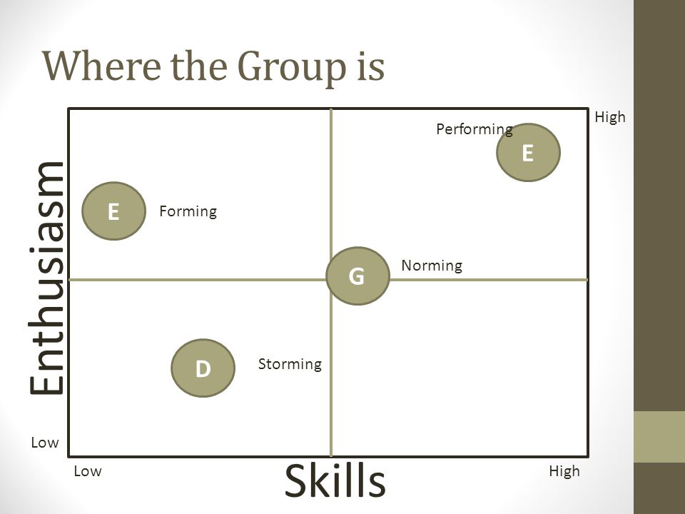 Enthusiasm Skills Where the Group is E E G D High Performing Forming