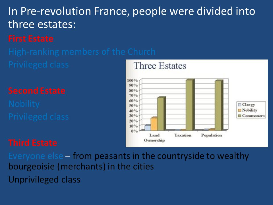 In Pre-revolution France, people were divided into three estates: