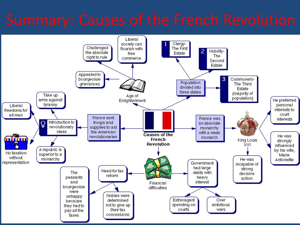 Summary: Causes of the French Revolution