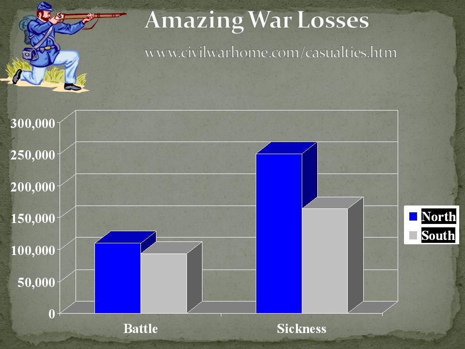 Amazing War Losses www.civilwarhome.com/casualties.htm