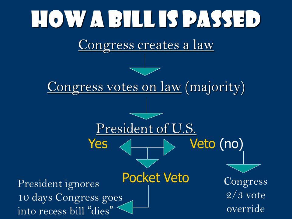 Congress votes on law (majority)