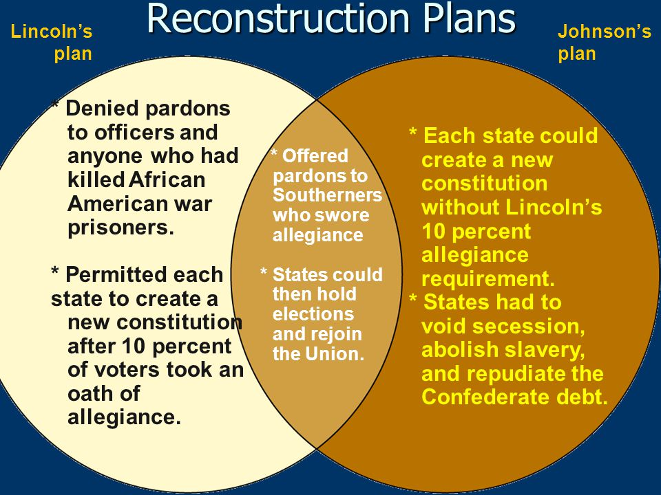 Reconstruction Plans Lincoln's plan. Johnson's plan. * Denied pardons to officers and anyone who had killed African American war prisoners.