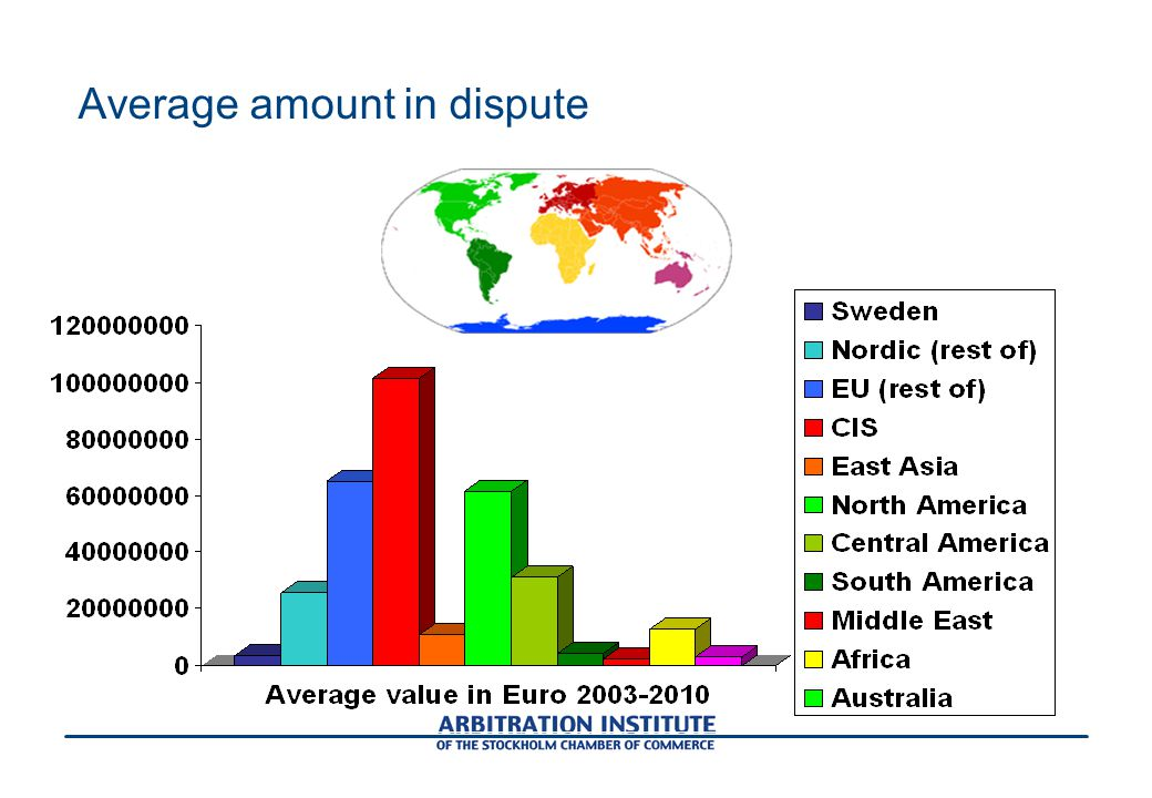 Average amount in dispute