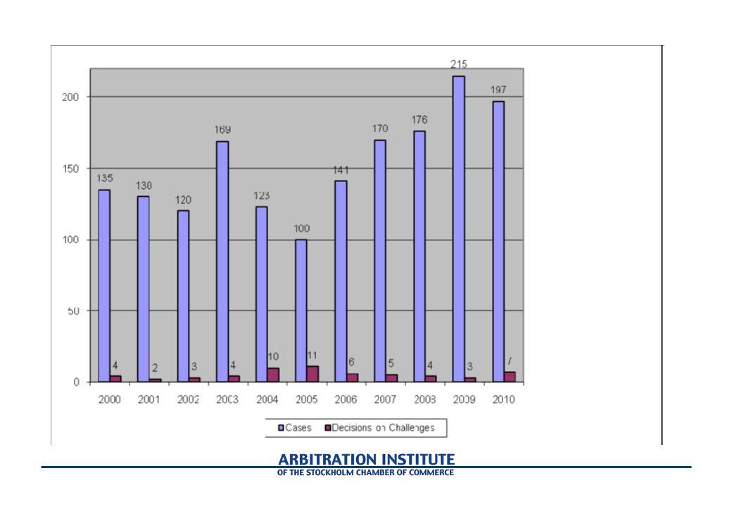 Illustration över det totala antalet mål per år samt antalet jävsbeslut som fattats av Styrelsen.