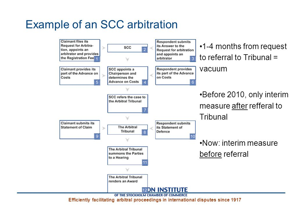 Example of an SCC arbitration
