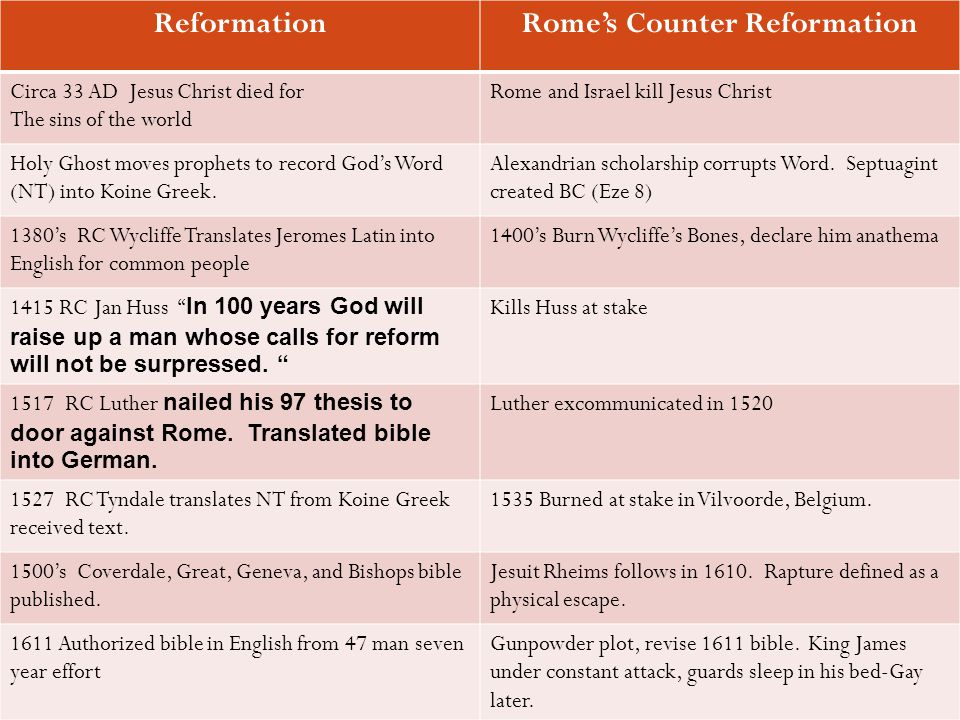 Rome's Counter Reformation