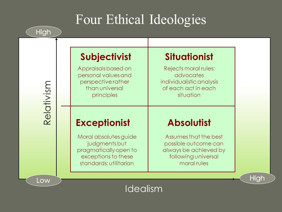 Four Ethical Ideologies