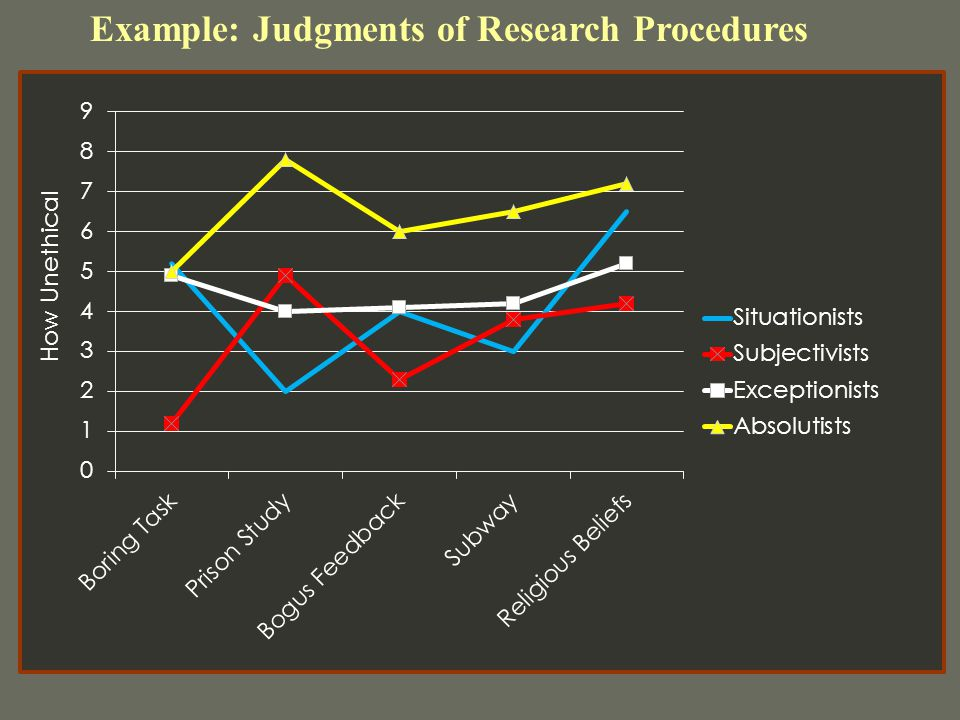 Example: Judgments of Research Procedures