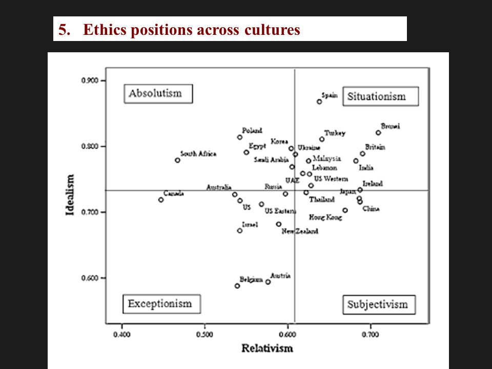 Ethics positions across cultures