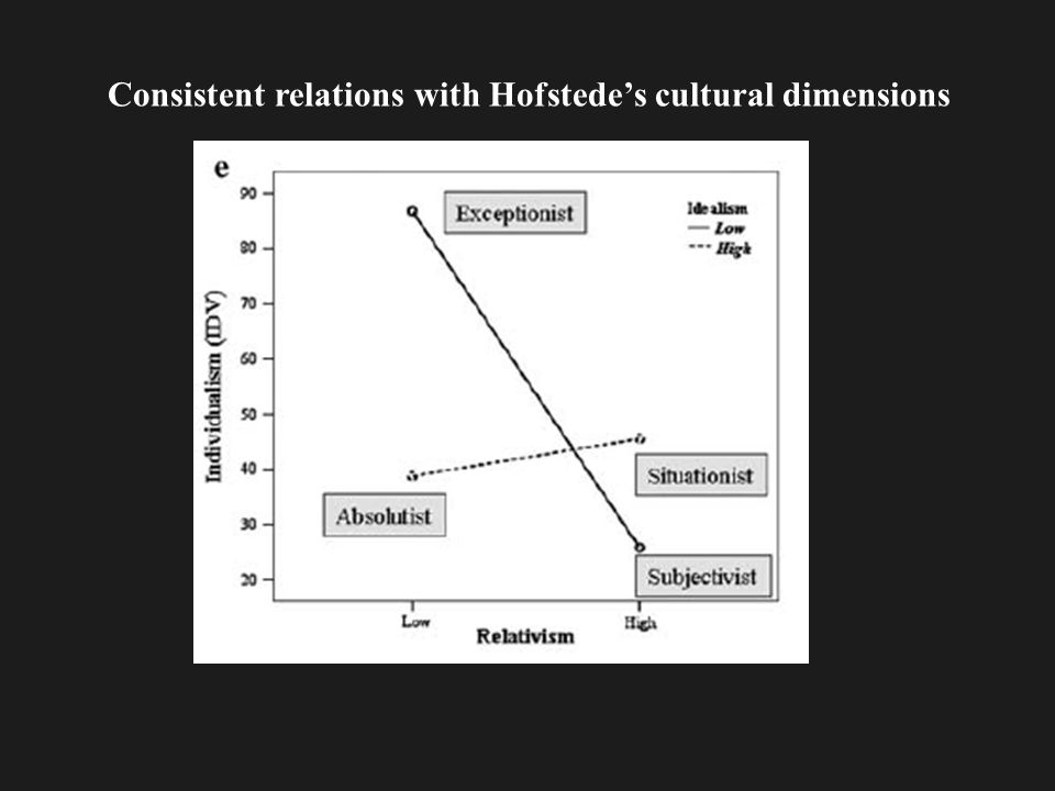 Consistent relations with Hofstede's cultural dimensions