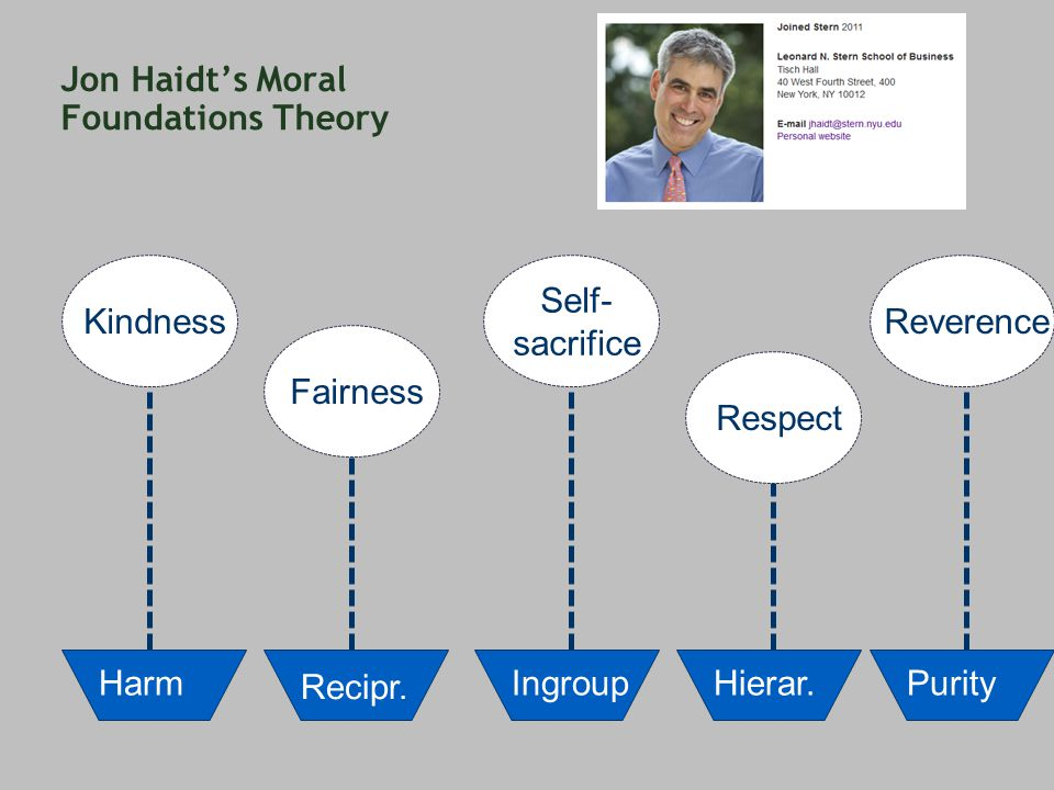 Jon Haidt's Moral Foundations Theory