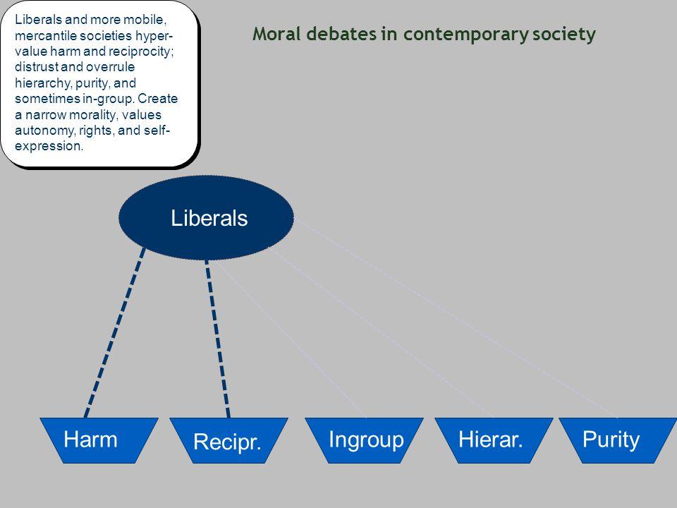 Moral debates in contemporary society