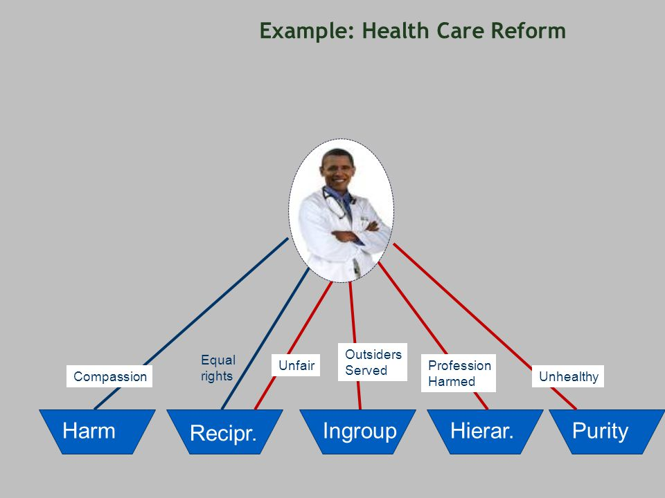 Example: Health Care Reform