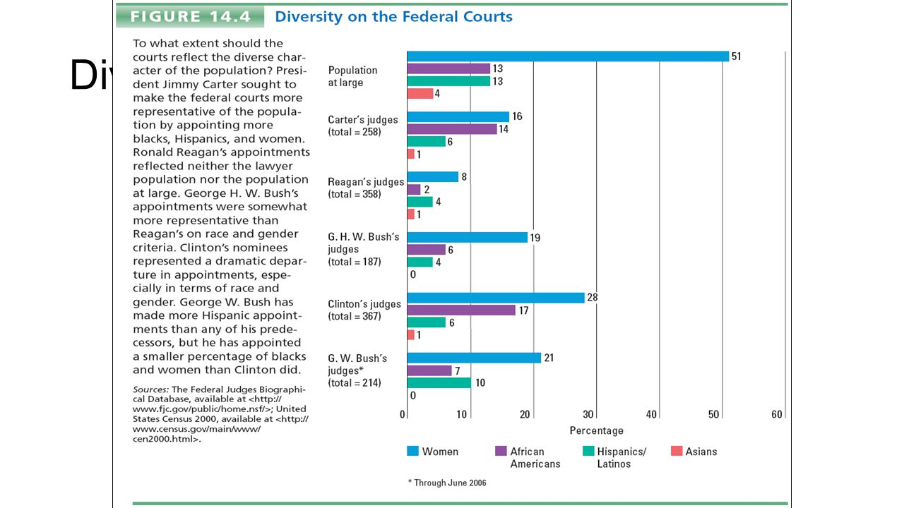 Diversity on the Federal Courts