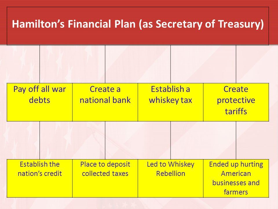 Hamilton's Financial Plan (as Secretary of Treasury)
