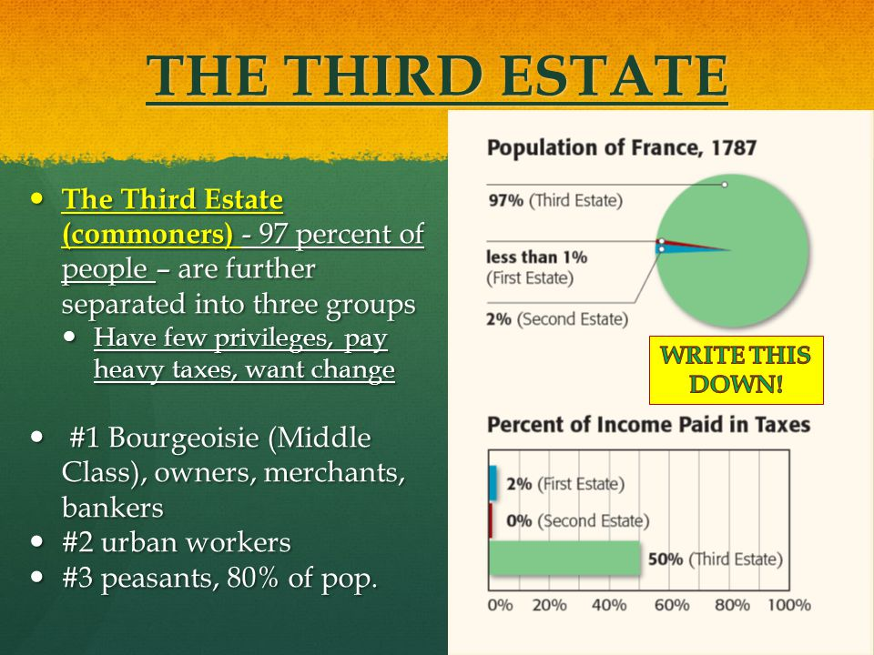 THE THIRD ESTATE The Third Estate (commoners) - 97 percent of people – are further separated into three groups.