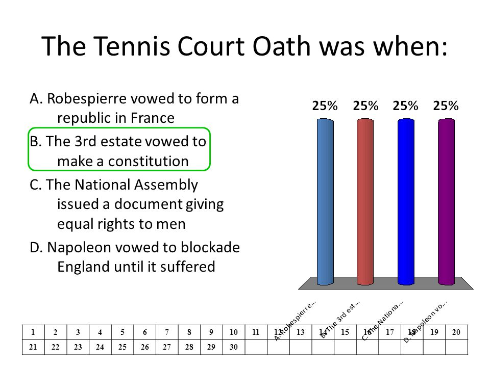 The Tennis Court Oath was when: