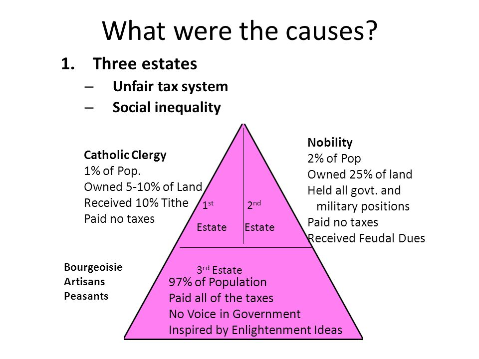 What were the causes Three estates Unfair tax system