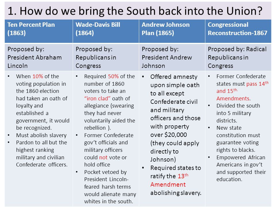 1. How do we bring the South back into the Union