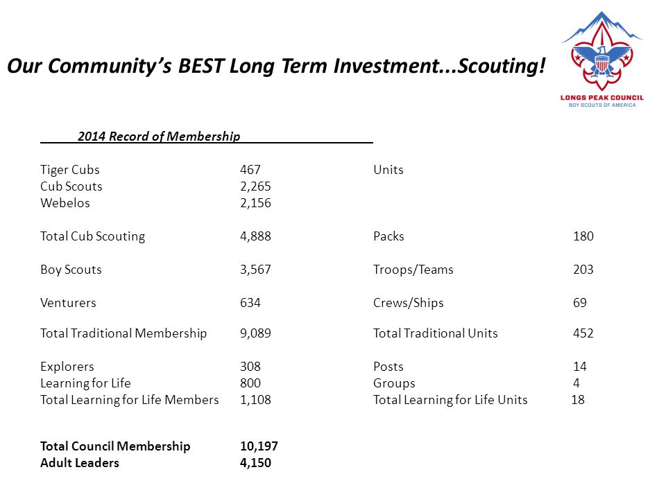 Our Community's BEST Long Term Investment...Scouting!