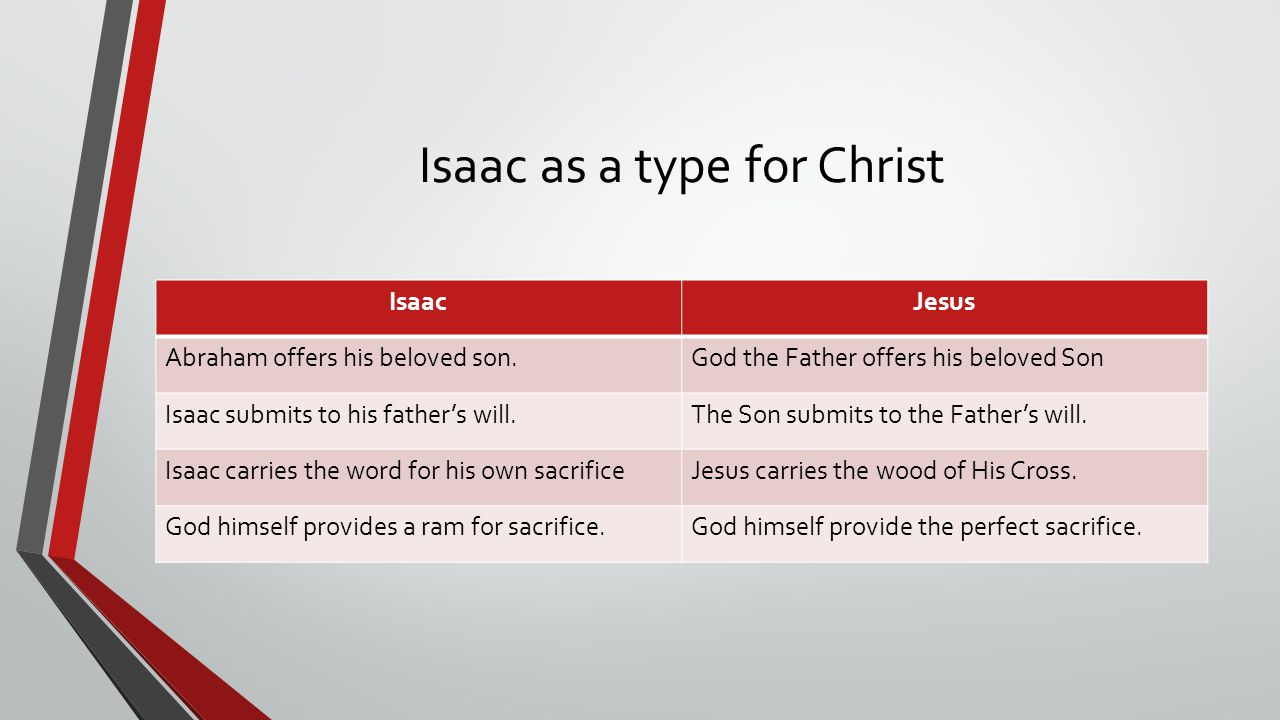 Isaac as a type for Christ