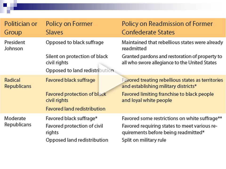 Table 16.1 Contrasting Views of Reconstruction: President and Congress