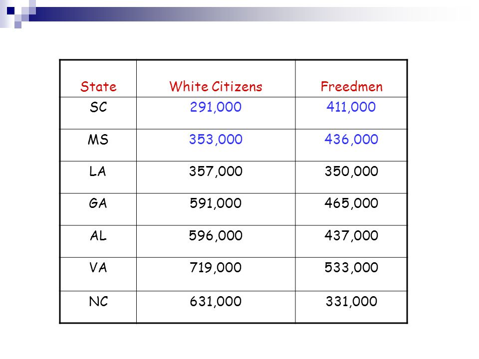 State White Citizens. Freedmen. SC. 291,000. 411,000. MS. 353,000. 436,000. LA. 357,000. 350,000.