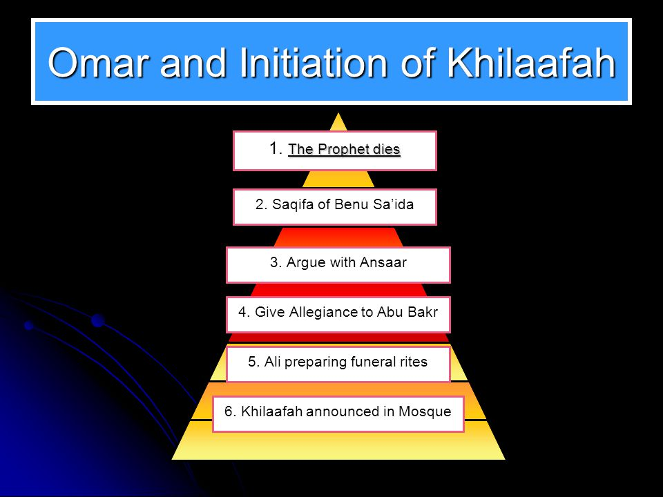 Omar and Initiation of Khilaafah