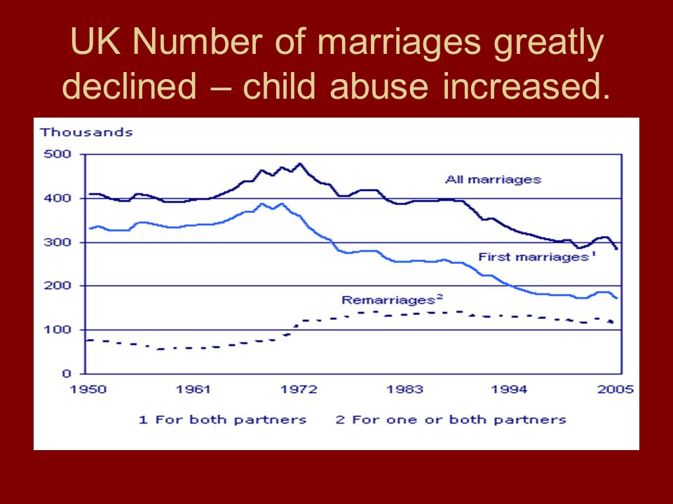 UK Number of marriages greatly declined – child abuse increased.