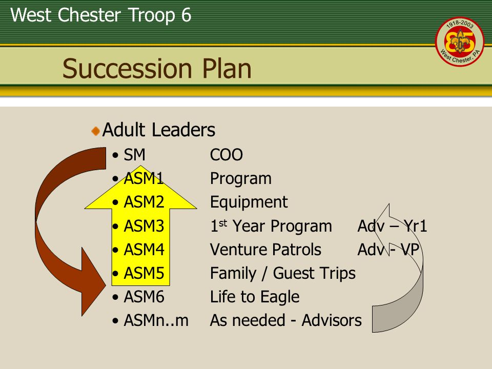 Succession Plan Adult Leaders SM COO ASM1 Program ASM2 Equipment