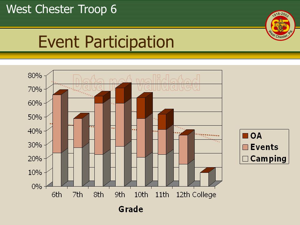 Event Participation Data not validated