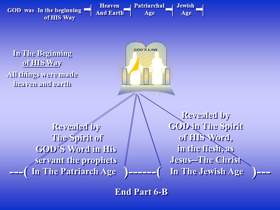 GOD in The Spirit of HIS Word, GOD'S Word in His servant the prophets
