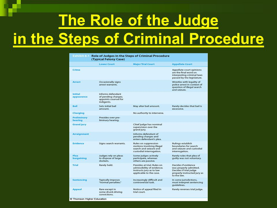 The Role of the Judge in the Steps of Criminal Procedure
