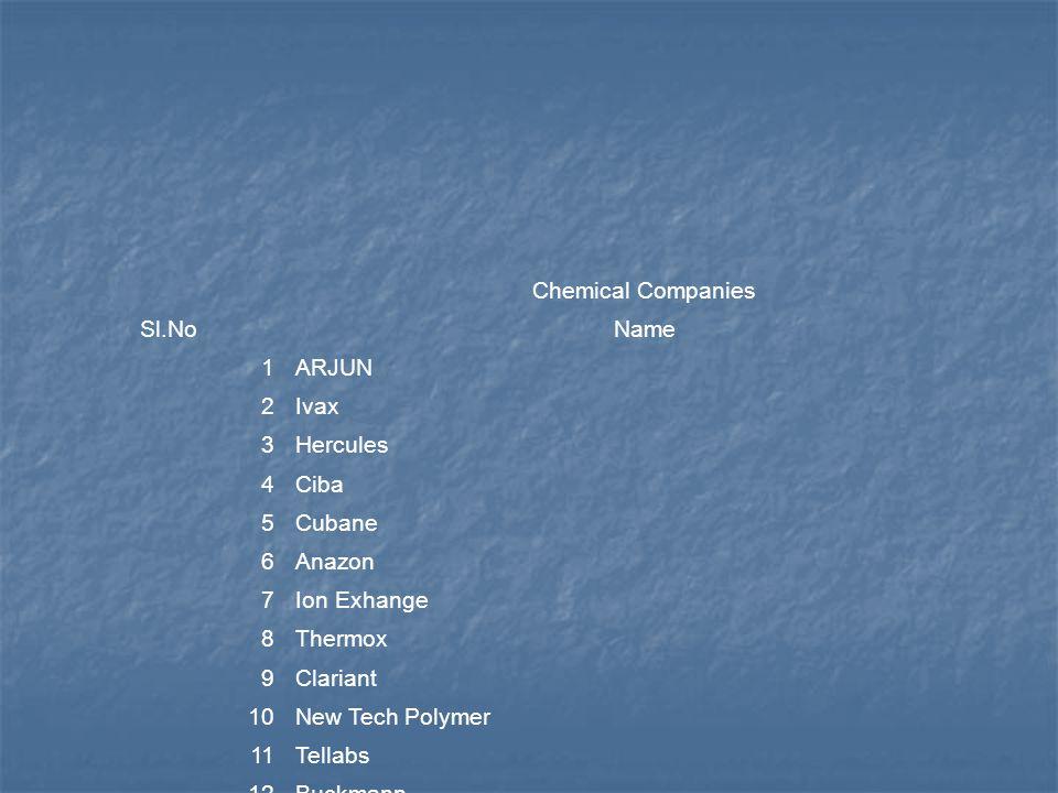 Chemical Companies Sl.No. Name. 1. ARJUN. 2. Ivax. 3. Hercules. 4. Ciba. 5. Cubane. 6. Anazon.
