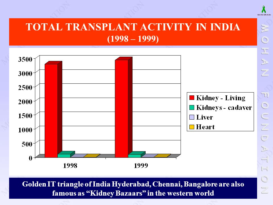 TOTAL TRANSPLANT ACTIVITY IN INDIA (1998 – 1999)