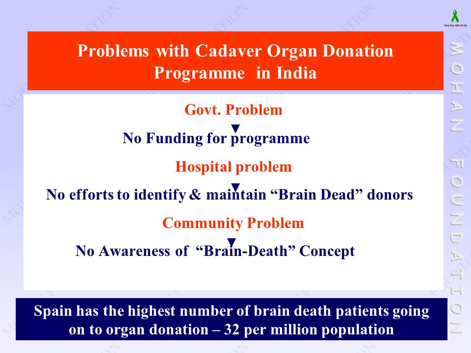 Problems with Cadaver Organ Donation Programme in India