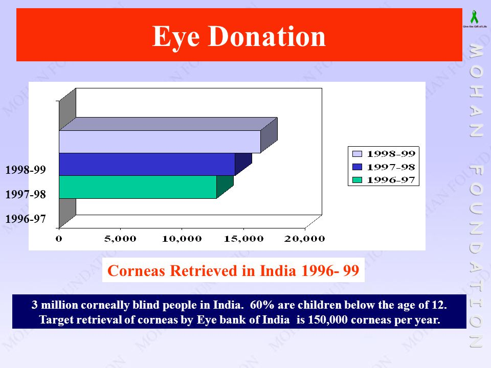 Eye Donation Corneas Retrieved in India 1996- 99 1998-99 1997-98