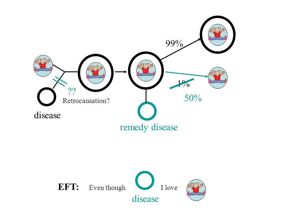 99% 1% 50% disease remedy disease EFT: disease Retrocausation
